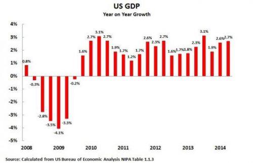 1981年美国经济增长率_美国历年的经济增长率,里根政府的任期为1981年到1989年,资料来...